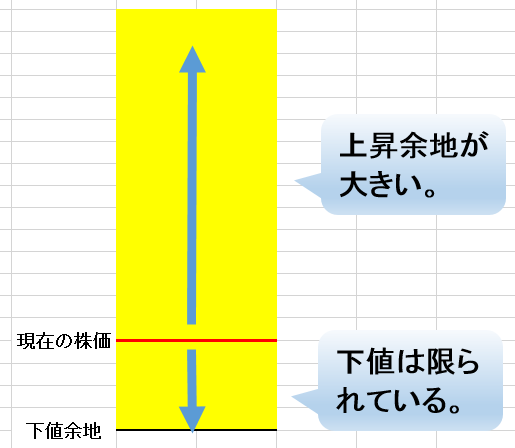 バーベル戦略イメージ