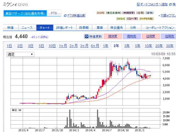 ミクシィ 株価チャート