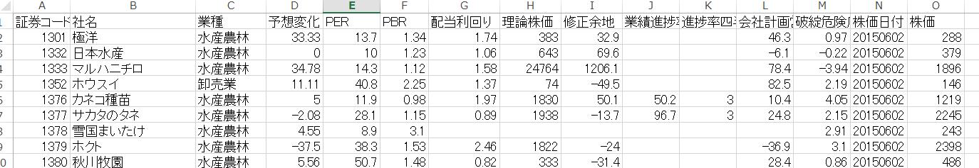四季報プロ500理論株価エクセル