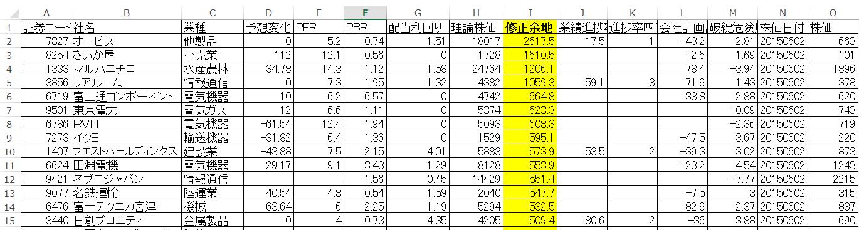 四季報プロ500理論株価スクーリング