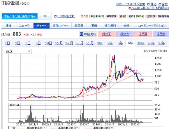 田淵電機株価チャート