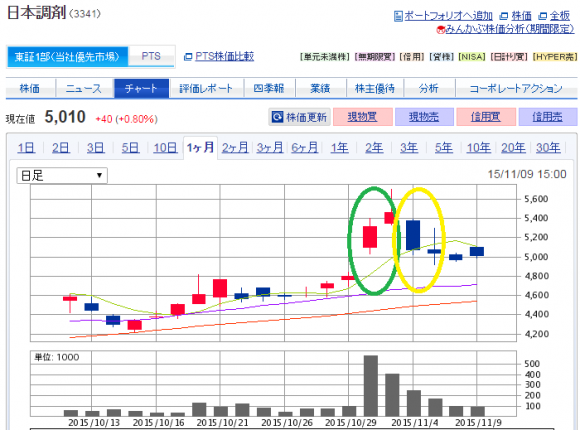 日本調剤株価チャート